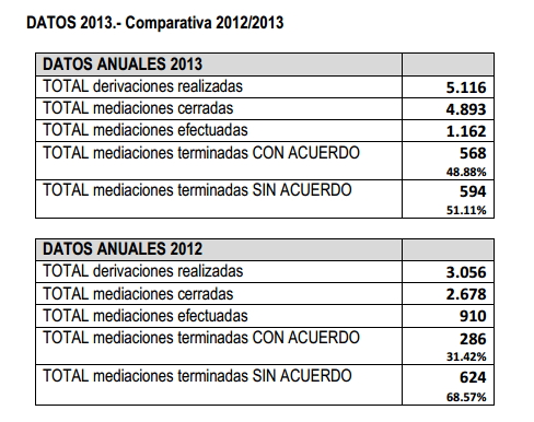 CGPJ_Datos_MEDIACION_FAMILIAR_2012-13