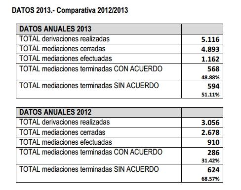 CGPJ_Datos_MEDIACION_FAMILIAR_2012-13