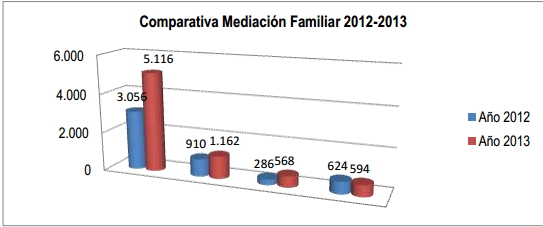 Comparativa_MD_2012-13
